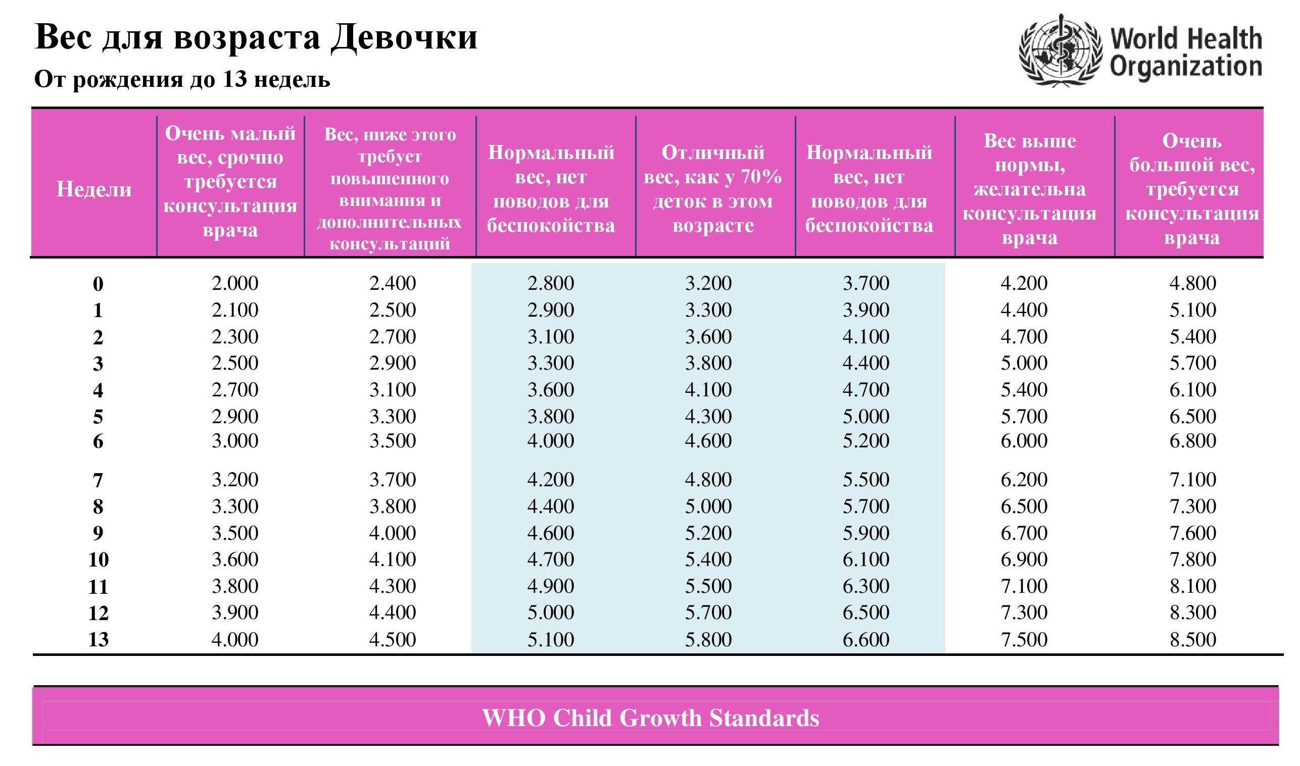 Вес малыша по неделям беременности таблица